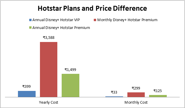 Hotstar Plans and Price Difference