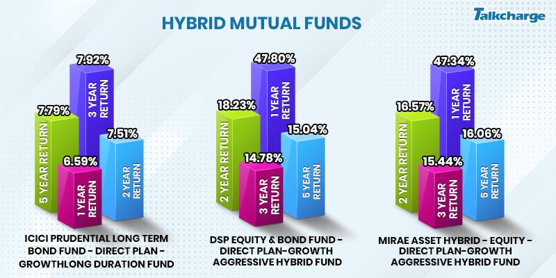 hybrid mutual funds